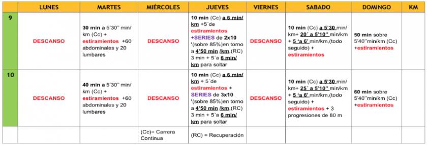 plan de entrenamiento 10 km semanas 9 y 10